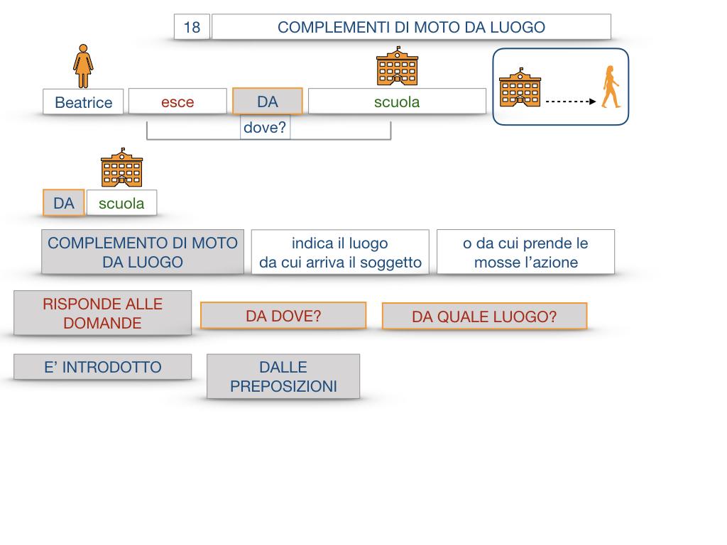29. COMPLEMENTO DI MOTO A LUOGO COMPLEMENTO DI MOTO DA LUOGO_SIMULAZIONE.103