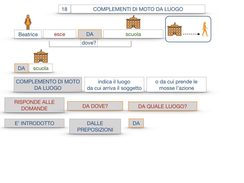 29. COMPLEMENTO DI MOTO A LUOGO COMPLEMENTO DI MOTO DA LUOGO_SIMULAZIONE.104