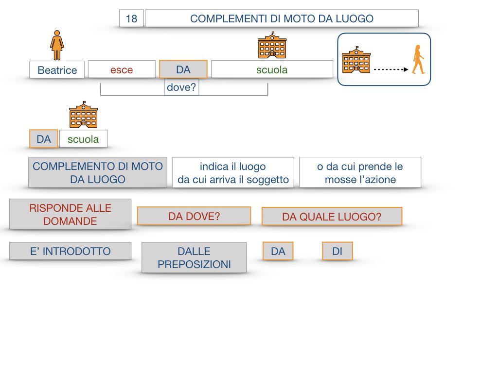 29. COMPLEMENTO DI MOTO A LUOGO COMPLEMENTO DI MOTO DA LUOGO_SIMULAZIONE.105