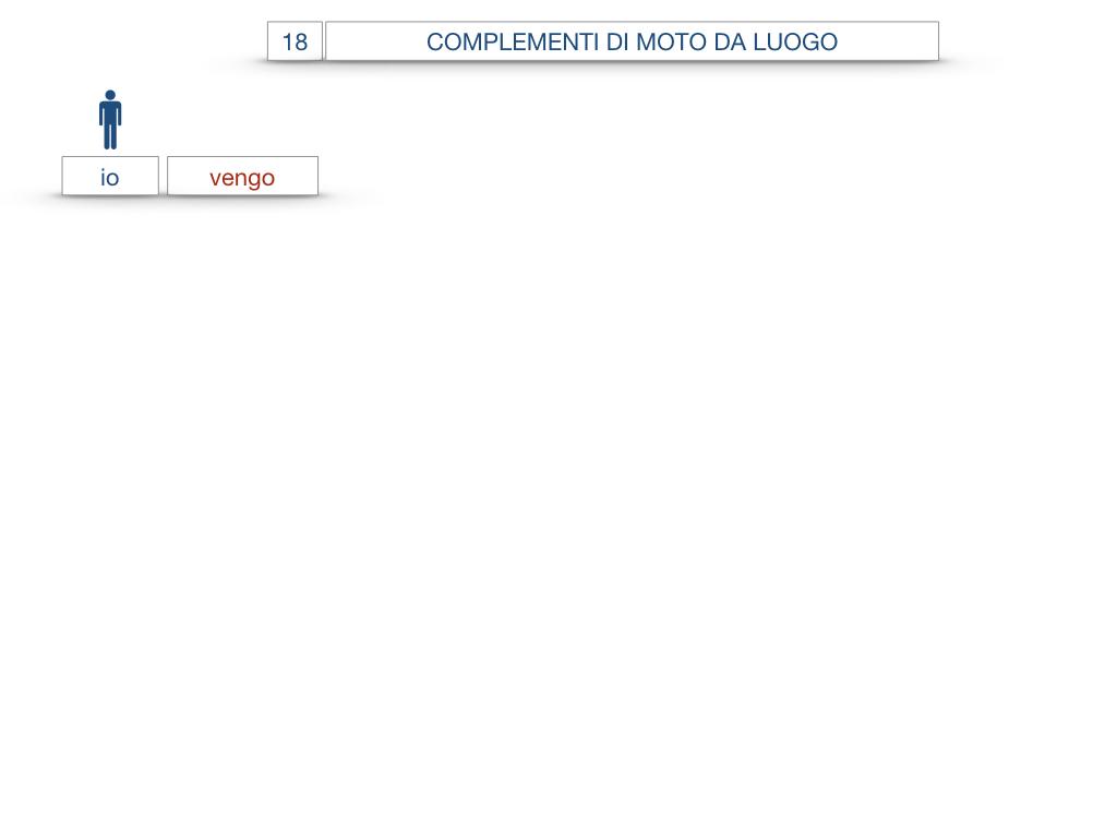 29. COMPLEMENTO DI MOTO A LUOGO COMPLEMENTO DI MOTO DA LUOGO_SIMULAZIONE.108