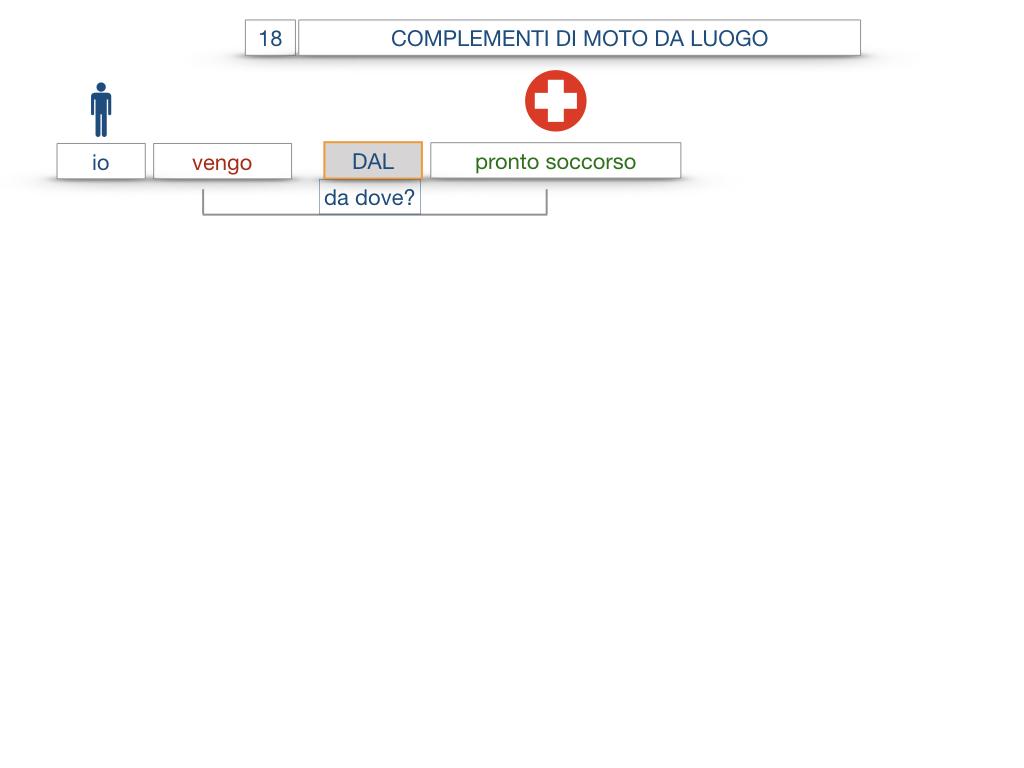 29. COMPLEMENTO DI MOTO A LUOGO COMPLEMENTO DI MOTO DA LUOGO_SIMULAZIONE.110