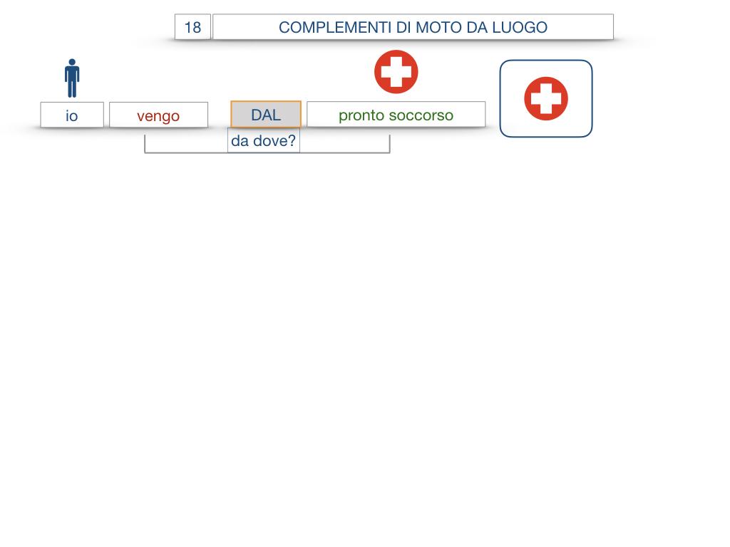 29. COMPLEMENTO DI MOTO A LUOGO COMPLEMENTO DI MOTO DA LUOGO_SIMULAZIONE.111