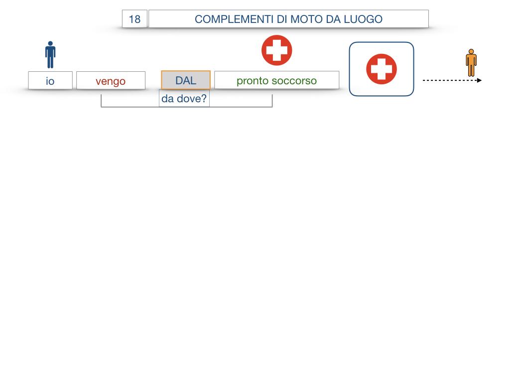 29. COMPLEMENTO DI MOTO A LUOGO COMPLEMENTO DI MOTO DA LUOGO_SIMULAZIONE.112