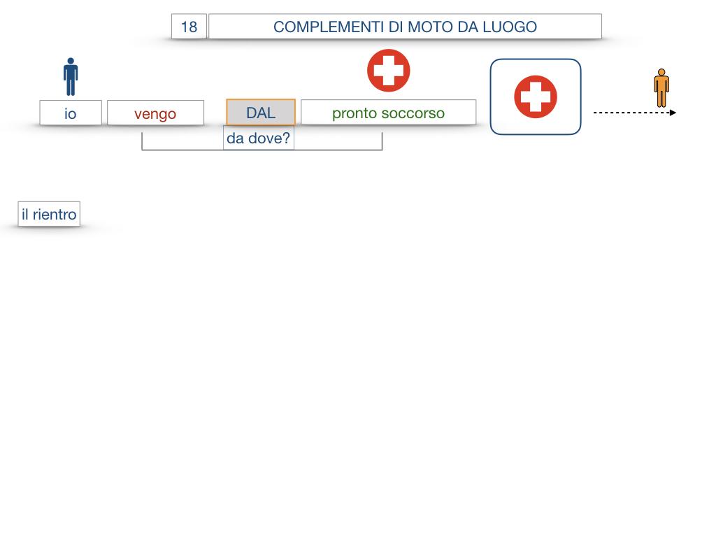 29. COMPLEMENTO DI MOTO A LUOGO COMPLEMENTO DI MOTO DA LUOGO_SIMULAZIONE.113