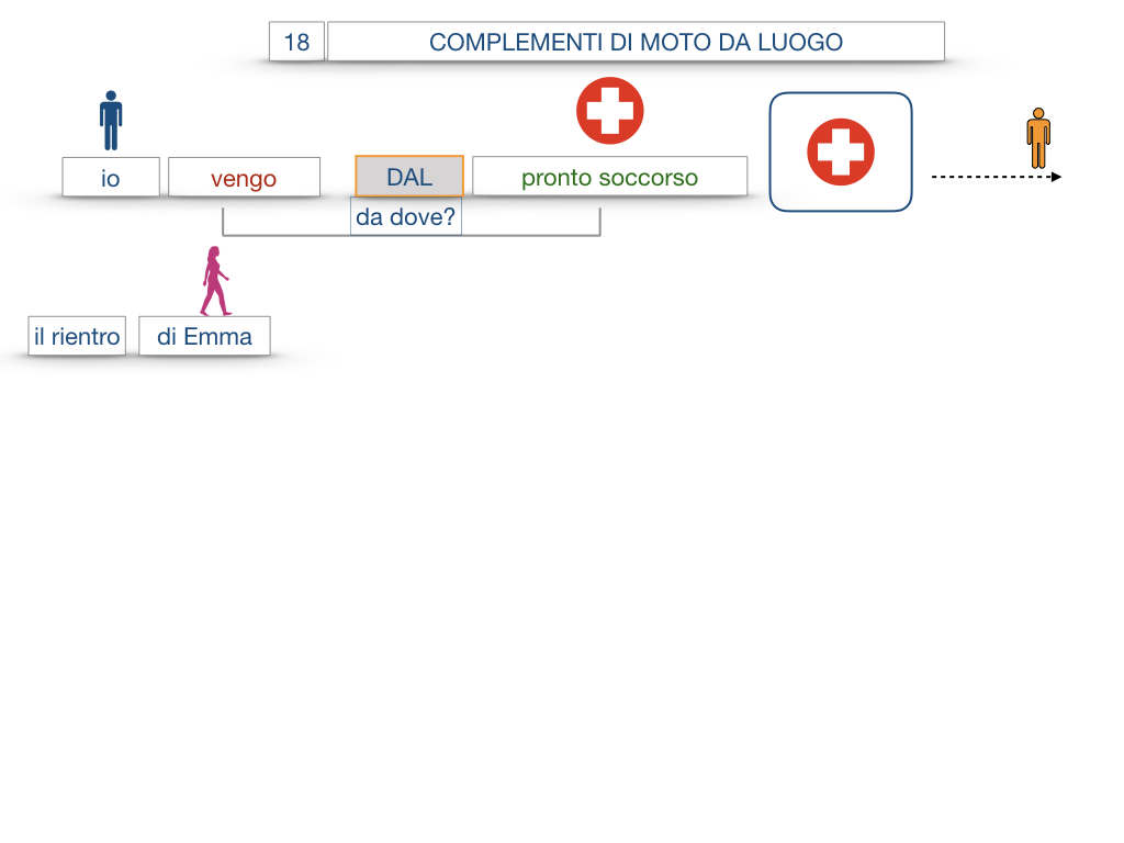 29. COMPLEMENTO DI MOTO A LUOGO COMPLEMENTO DI MOTO DA LUOGO_SIMULAZIONE.114