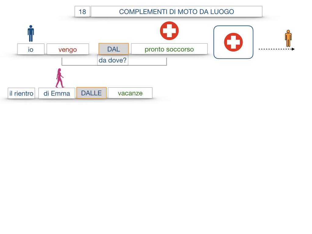 29. COMPLEMENTO DI MOTO A LUOGO COMPLEMENTO DI MOTO DA LUOGO_SIMULAZIONE.115