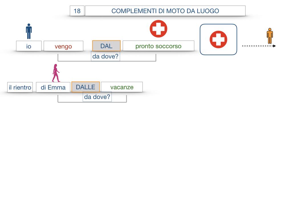 29. COMPLEMENTO DI MOTO A LUOGO COMPLEMENTO DI MOTO DA LUOGO_SIMULAZIONE.116