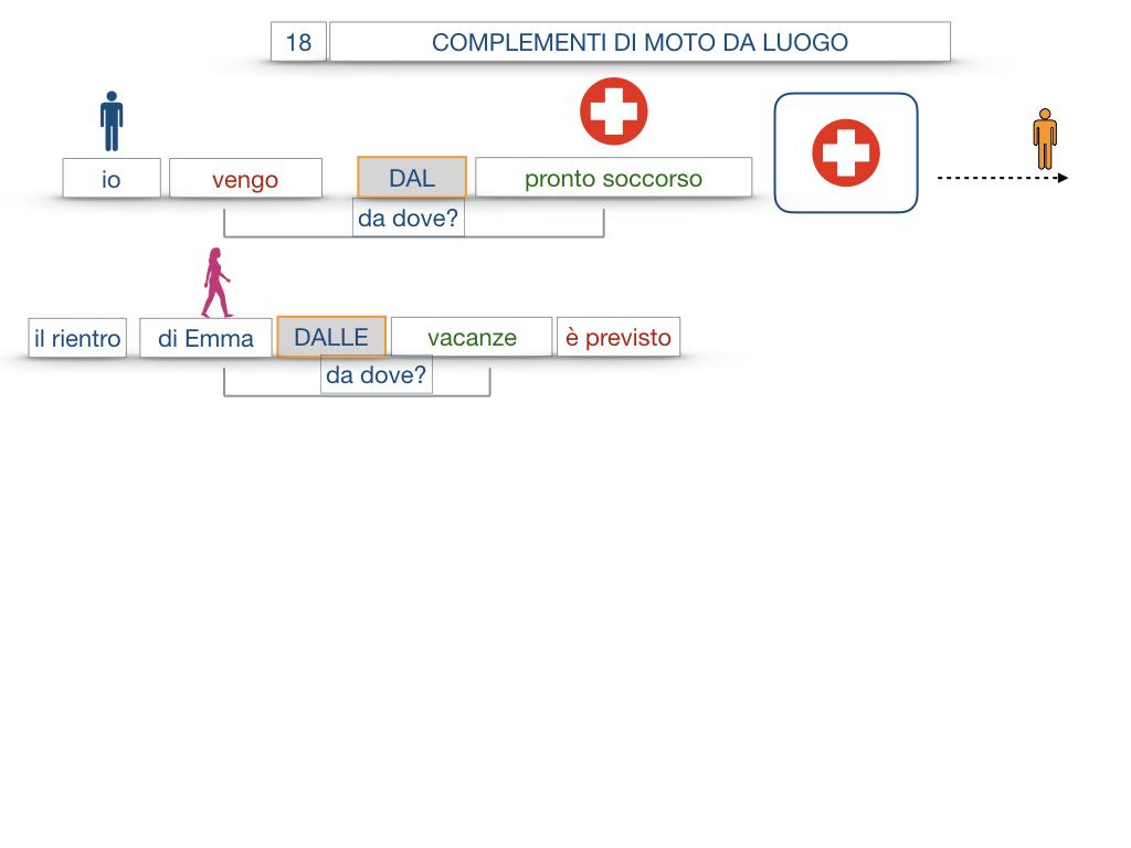 29. COMPLEMENTO DI MOTO A LUOGO COMPLEMENTO DI MOTO DA LUOGO_SIMULAZIONE.117