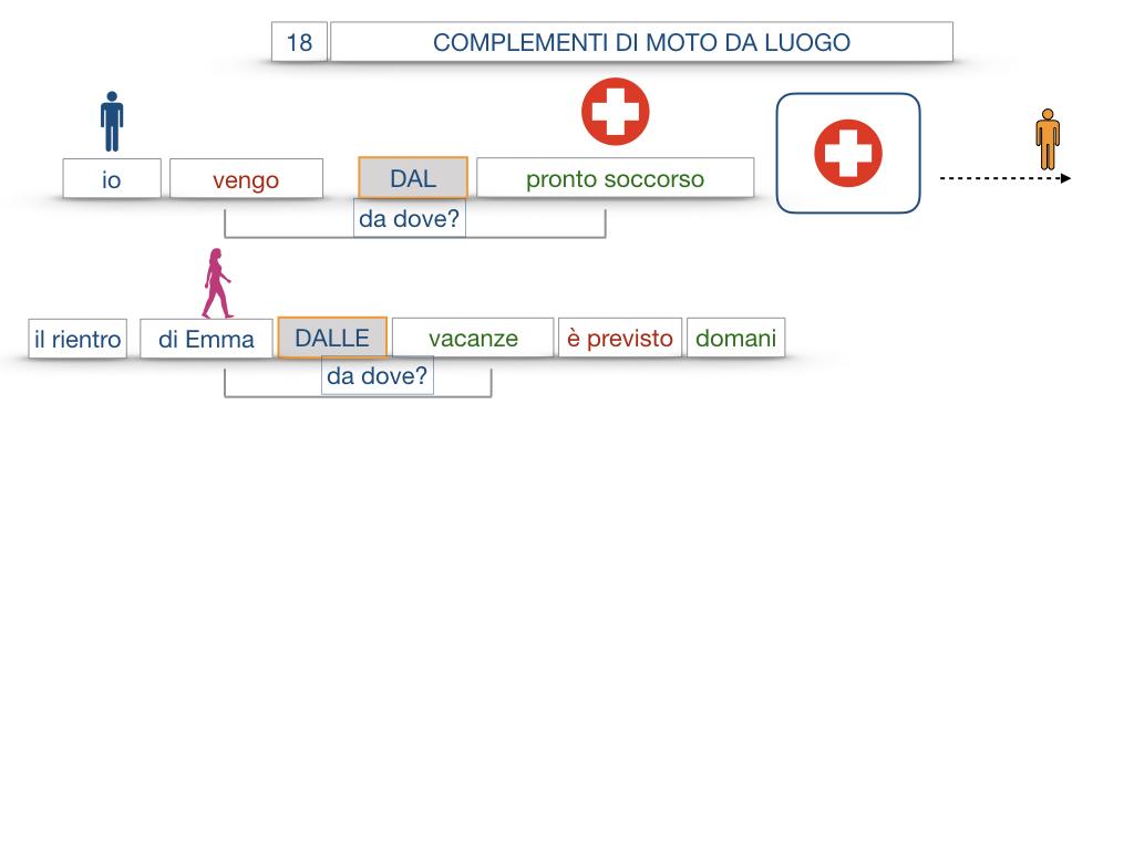 29. COMPLEMENTO DI MOTO A LUOGO COMPLEMENTO DI MOTO DA LUOGO_SIMULAZIONE.118