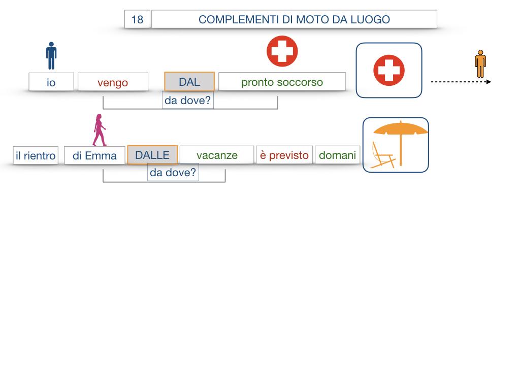 29. COMPLEMENTO DI MOTO A LUOGO COMPLEMENTO DI MOTO DA LUOGO_SIMULAZIONE.119