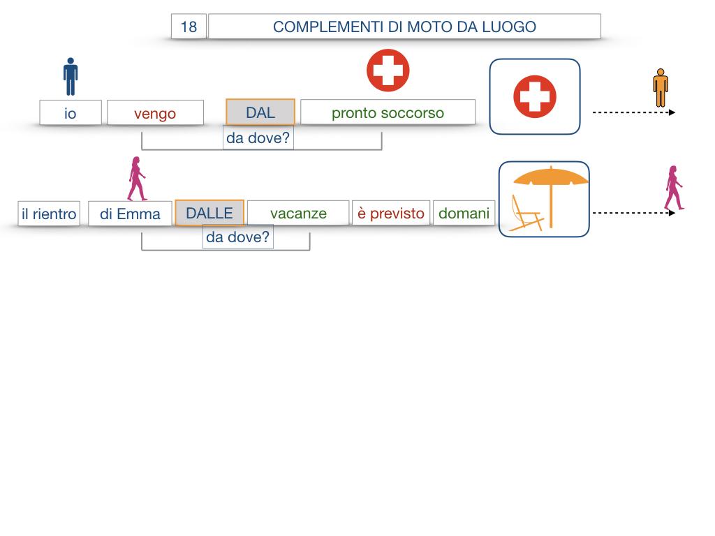 29. COMPLEMENTO DI MOTO A LUOGO COMPLEMENTO DI MOTO DA LUOGO_SIMULAZIONE.120