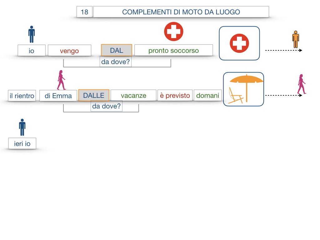 29. COMPLEMENTO DI MOTO A LUOGO COMPLEMENTO DI MOTO DA LUOGO_SIMULAZIONE.121
