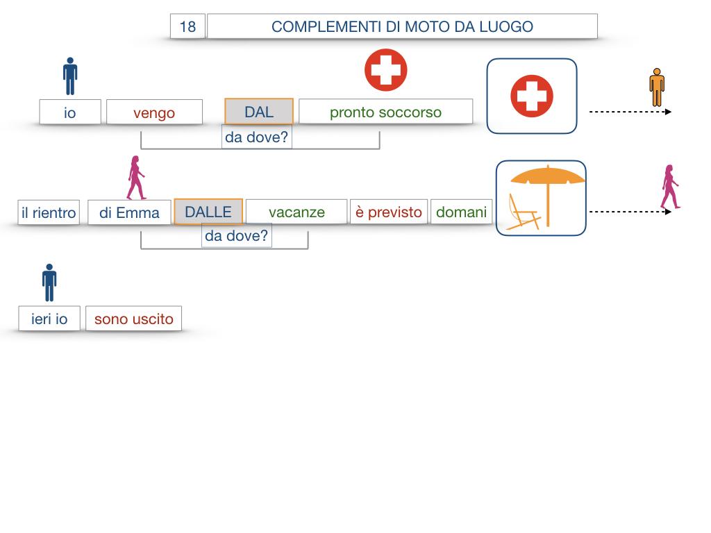 29. COMPLEMENTO DI MOTO A LUOGO COMPLEMENTO DI MOTO DA LUOGO_SIMULAZIONE.122