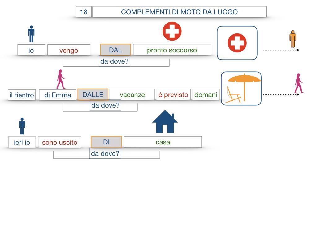 29. COMPLEMENTO DI MOTO A LUOGO COMPLEMENTO DI MOTO DA LUOGO_SIMULAZIONE.124