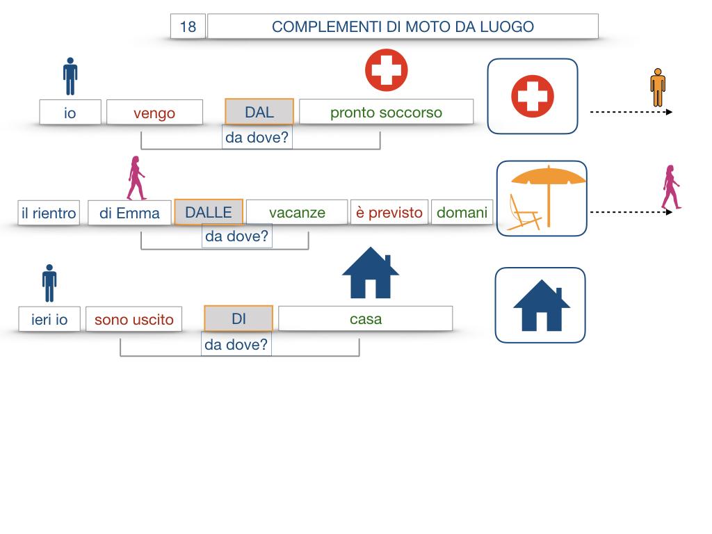 29. COMPLEMENTO DI MOTO A LUOGO COMPLEMENTO DI MOTO DA LUOGO_SIMULAZIONE.125