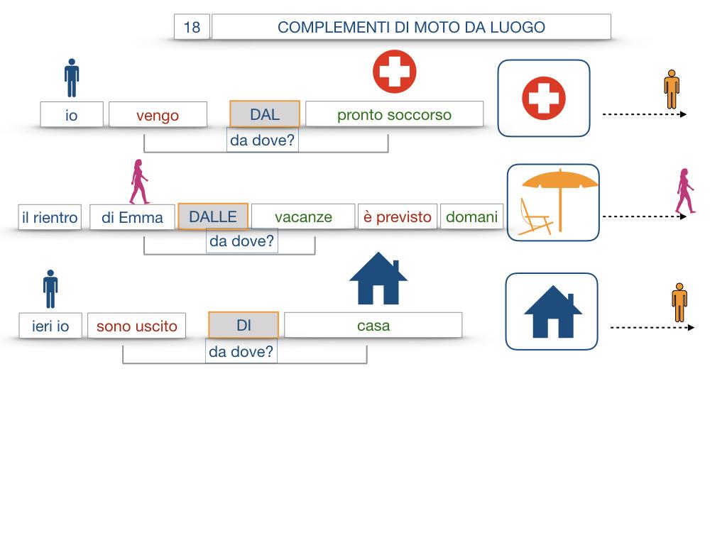 29. COMPLEMENTO DI MOTO A LUOGO COMPLEMENTO DI MOTO DA LUOGO_SIMULAZIONE.126