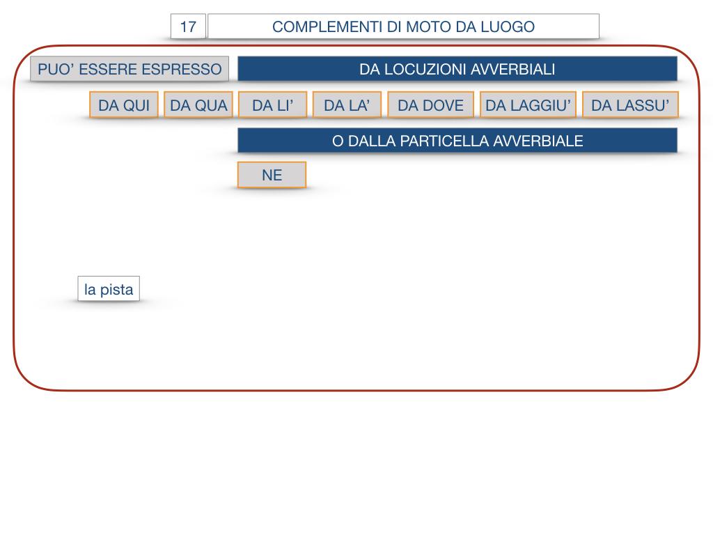 29. COMPLEMENTO DI MOTO A LUOGO COMPLEMENTO DI MOTO DA LUOGO_SIMULAZIONE.139