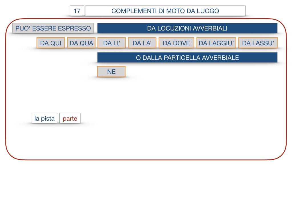 29. COMPLEMENTO DI MOTO A LUOGO COMPLEMENTO DI MOTO DA LUOGO_SIMULAZIONE.140