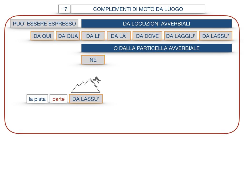 29. COMPLEMENTO DI MOTO A LUOGO COMPLEMENTO DI MOTO DA LUOGO_SIMULAZIONE.141