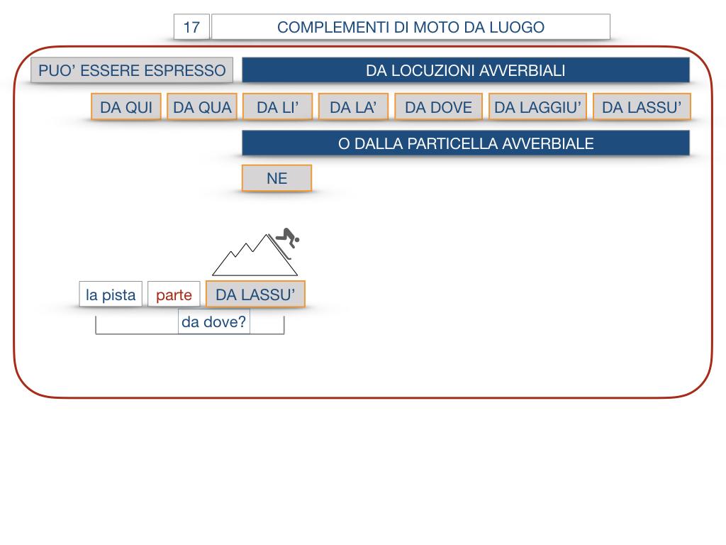 29. COMPLEMENTO DI MOTO A LUOGO COMPLEMENTO DI MOTO DA LUOGO_SIMULAZIONE.142