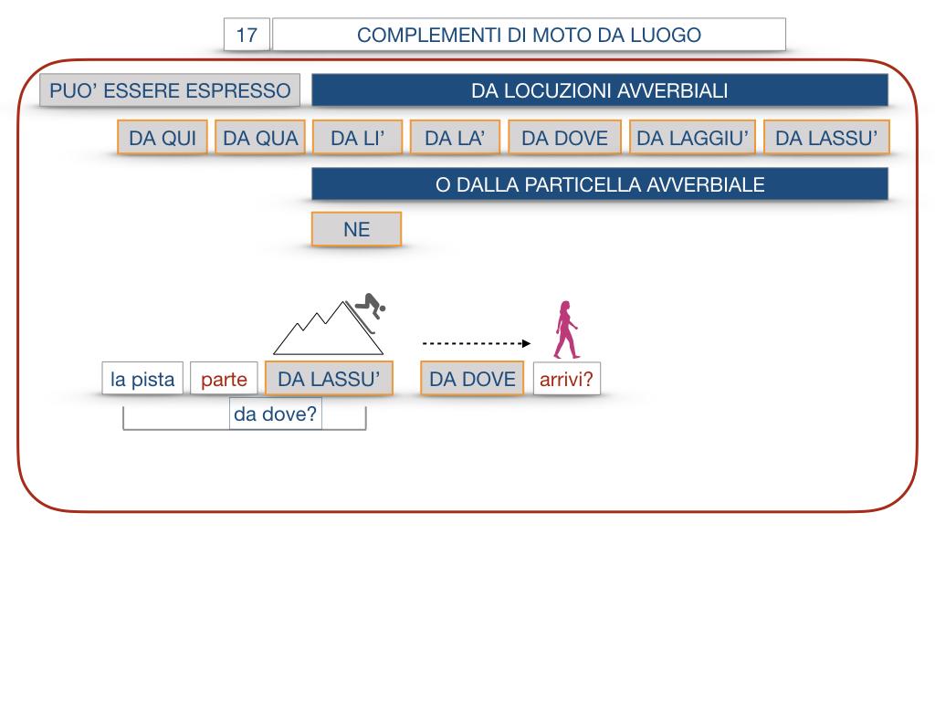 29. COMPLEMENTO DI MOTO A LUOGO COMPLEMENTO DI MOTO DA LUOGO_SIMULAZIONE.143