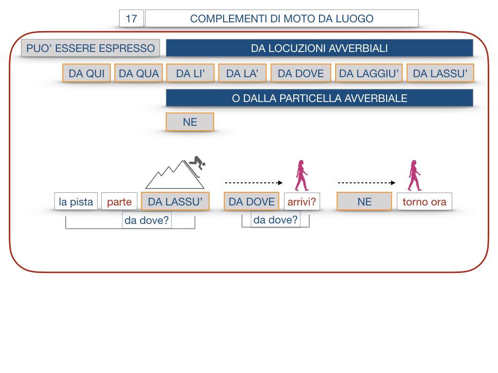 29. COMPLEMENTO DI MOTO A LUOGO COMPLEMENTO DI MOTO DA LUOGO_SIMULAZIONE.145