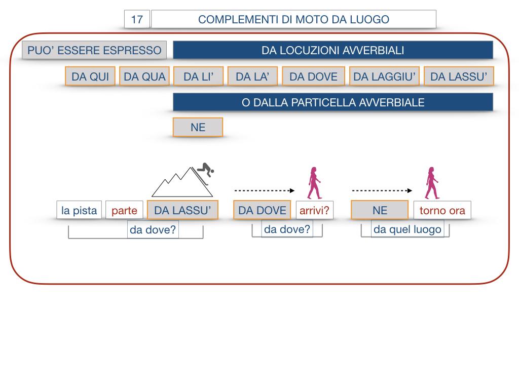 29. COMPLEMENTO DI MOTO A LUOGO COMPLEMENTO DI MOTO DA LUOGO_SIMULAZIONE.146