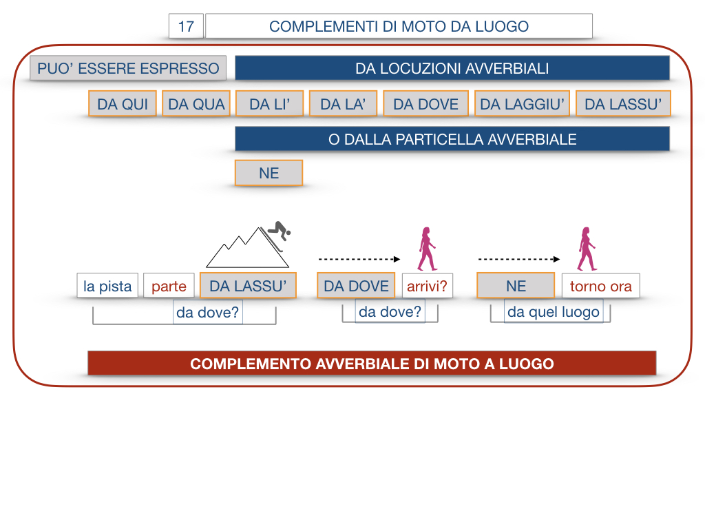29. COMPLEMENTO DI MOTO A LUOGO COMPLEMENTO DI MOTO DA LUOGO_SIMULAZIONE.147