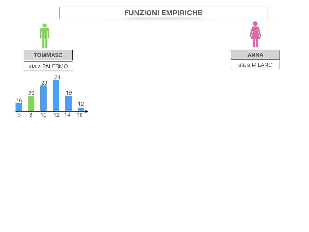 29. FUNZIONI EMPIRICHE_SIMULAZIONE.006