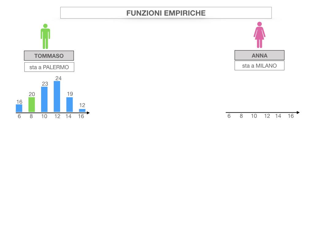 29. FUNZIONI EMPIRICHE_SIMULAZIONE.007