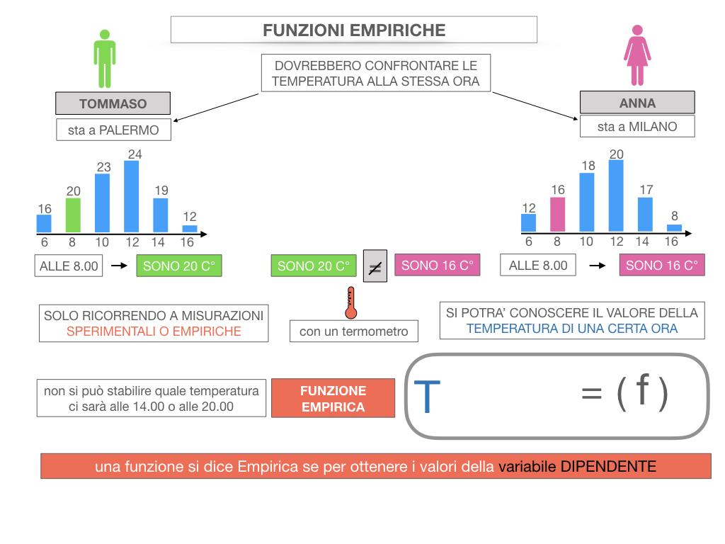 29. FUNZIONI EMPIRICHE_SIMULAZIONE.040
