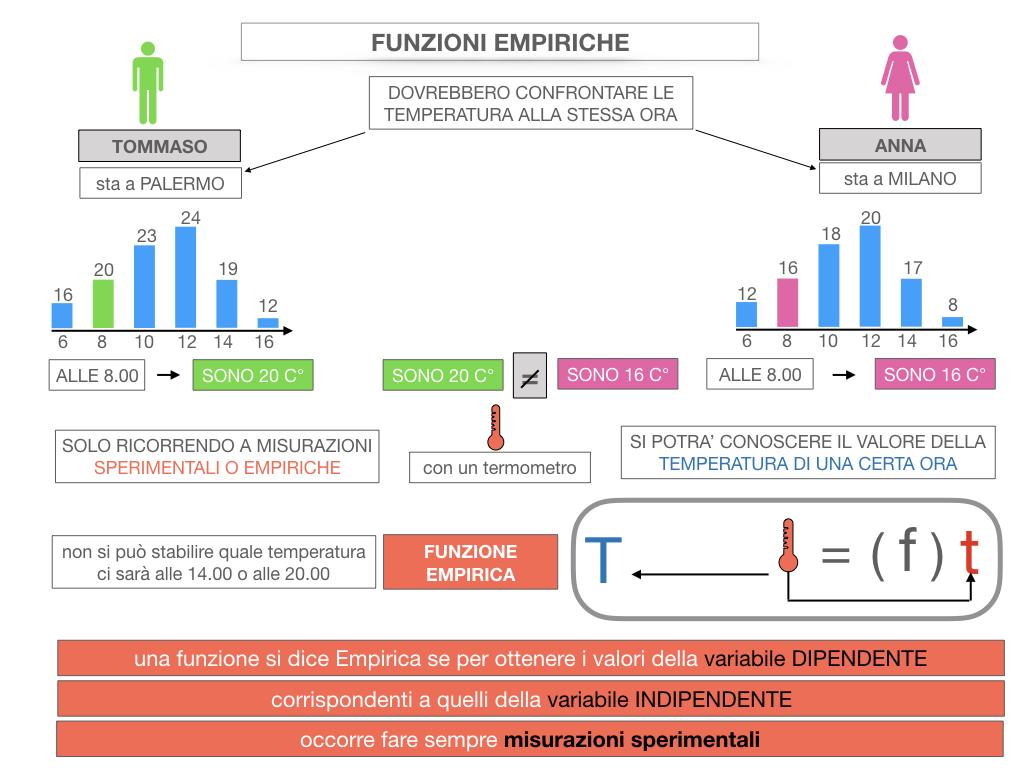 29. FUNZIONI EMPIRICHE_SIMULAZIONE.042