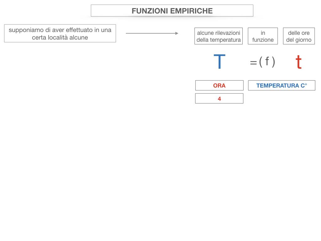 29. FUNZIONI EMPIRICHE_SIMULAZIONE.050