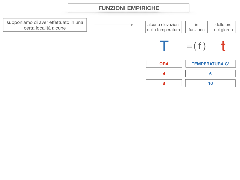 29. FUNZIONI EMPIRICHE_SIMULAZIONE.053