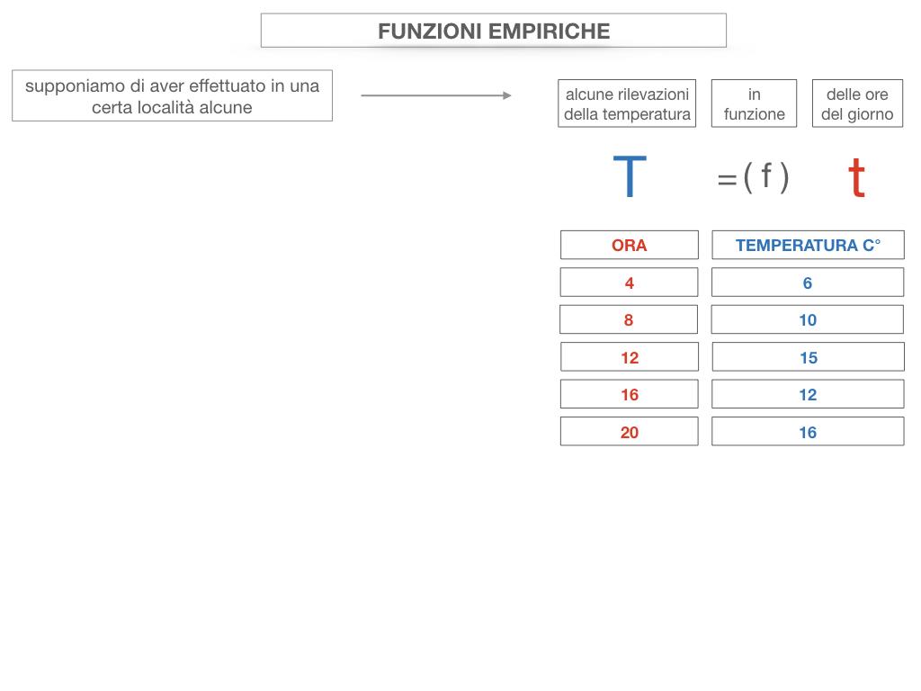29. FUNZIONI EMPIRICHE_SIMULAZIONE.056