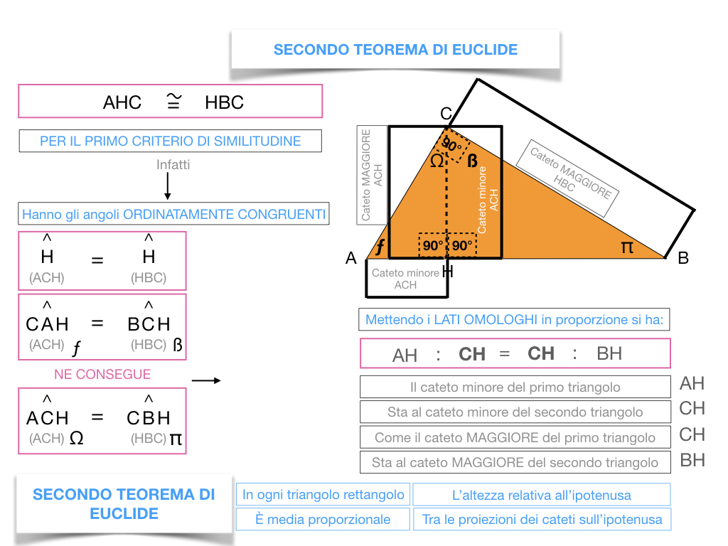 29. IL SECONDO TEOREMA DI EUCLIDE_SIMULAZIONE.127