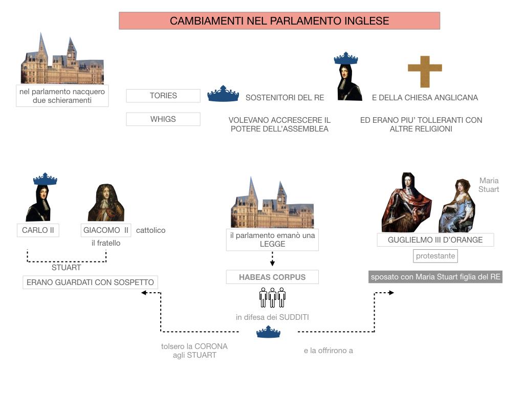 29.PROTETTORATO DI CROMWELL_SIMULAZIONE.058