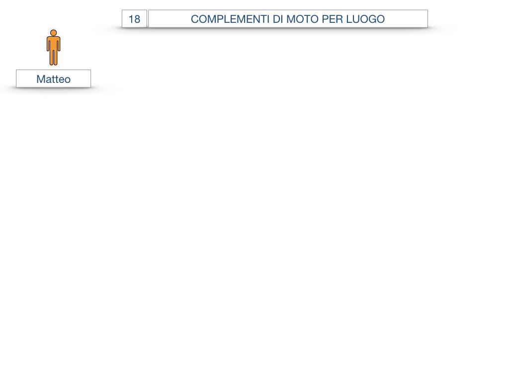 30. COMPLEMENTO DI MOTO PER LUOGO COMPLEMENTO DI ORIGINE O PROVENIENZA COMPLEMENTO DI ALLONTANAMENTO O SEPARAZIONE_SIMULAZIONE.003