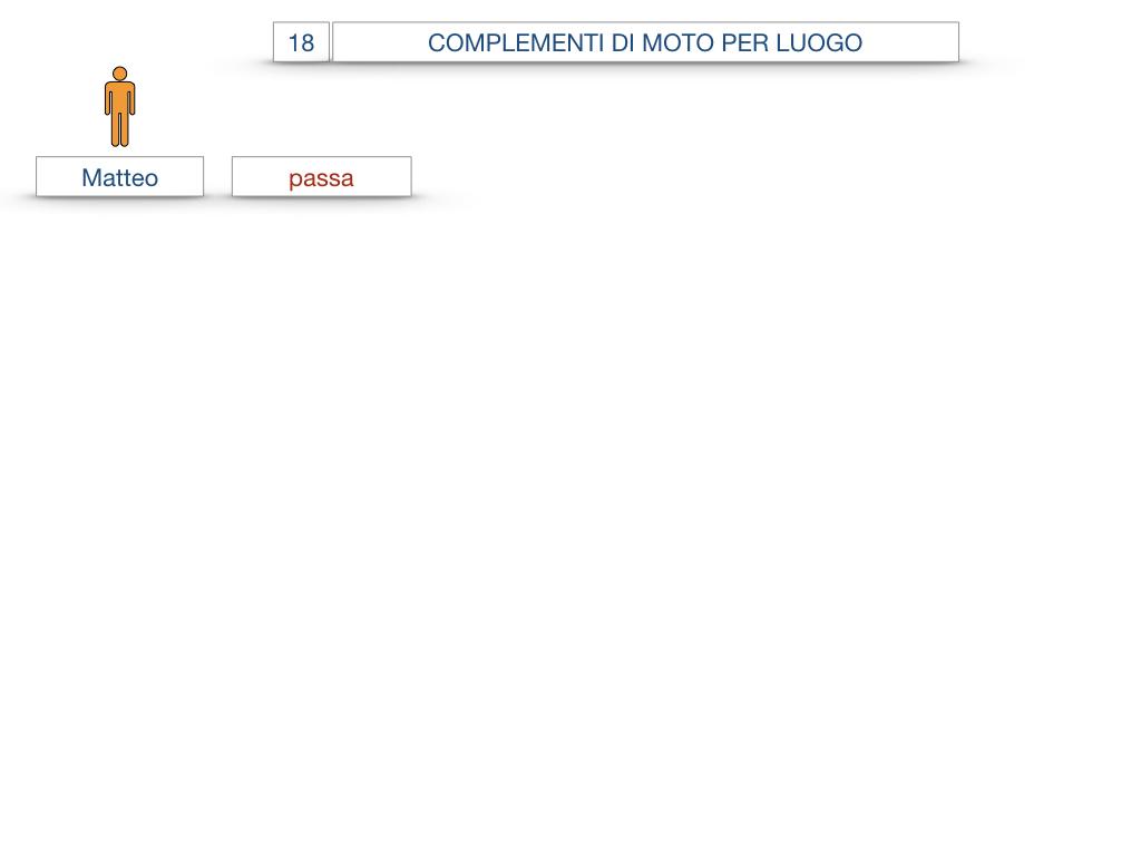 30. COMPLEMENTO DI MOTO PER LUOGO COMPLEMENTO DI ORIGINE O PROVENIENZA COMPLEMENTO DI ALLONTANAMENTO O SEPARAZIONE_SIMULAZIONE.004