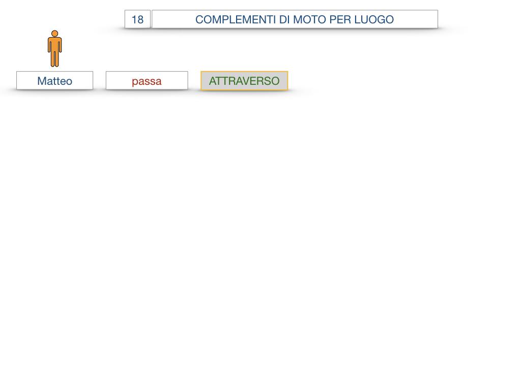 30. COMPLEMENTO DI MOTO PER LUOGO COMPLEMENTO DI ORIGINE O PROVENIENZA COMPLEMENTO DI ALLONTANAMENTO O SEPARAZIONE_SIMULAZIONE.005