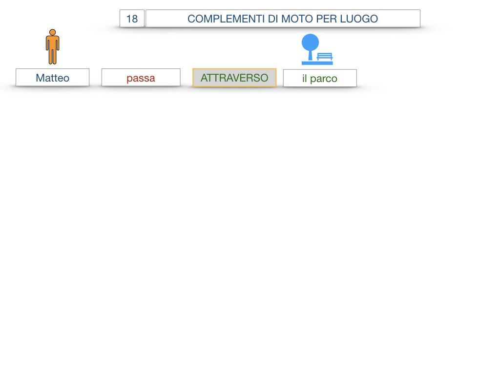 30. COMPLEMENTO DI MOTO PER LUOGO COMPLEMENTO DI ORIGINE O PROVENIENZA COMPLEMENTO DI ALLONTANAMENTO O SEPARAZIONE_SIMULAZIONE.006