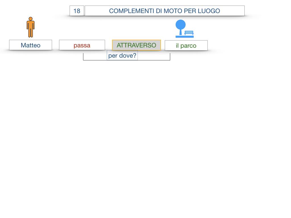 30. COMPLEMENTO DI MOTO PER LUOGO COMPLEMENTO DI ORIGINE O PROVENIENZA COMPLEMENTO DI ALLONTANAMENTO O SEPARAZIONE_SIMULAZIONE.007