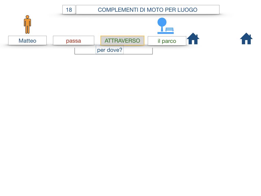 30. COMPLEMENTO DI MOTO PER LUOGO COMPLEMENTO DI ORIGINE O PROVENIENZA COMPLEMENTO DI ALLONTANAMENTO O SEPARAZIONE_SIMULAZIONE.008