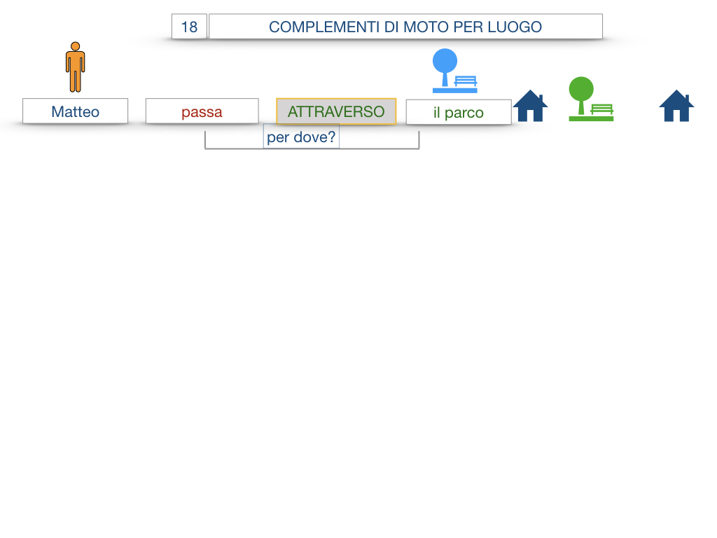 30. COMPLEMENTO DI MOTO PER LUOGO COMPLEMENTO DI ORIGINE O PROVENIENZA COMPLEMENTO DI ALLONTANAMENTO O SEPARAZIONE_SIMULAZIONE.009