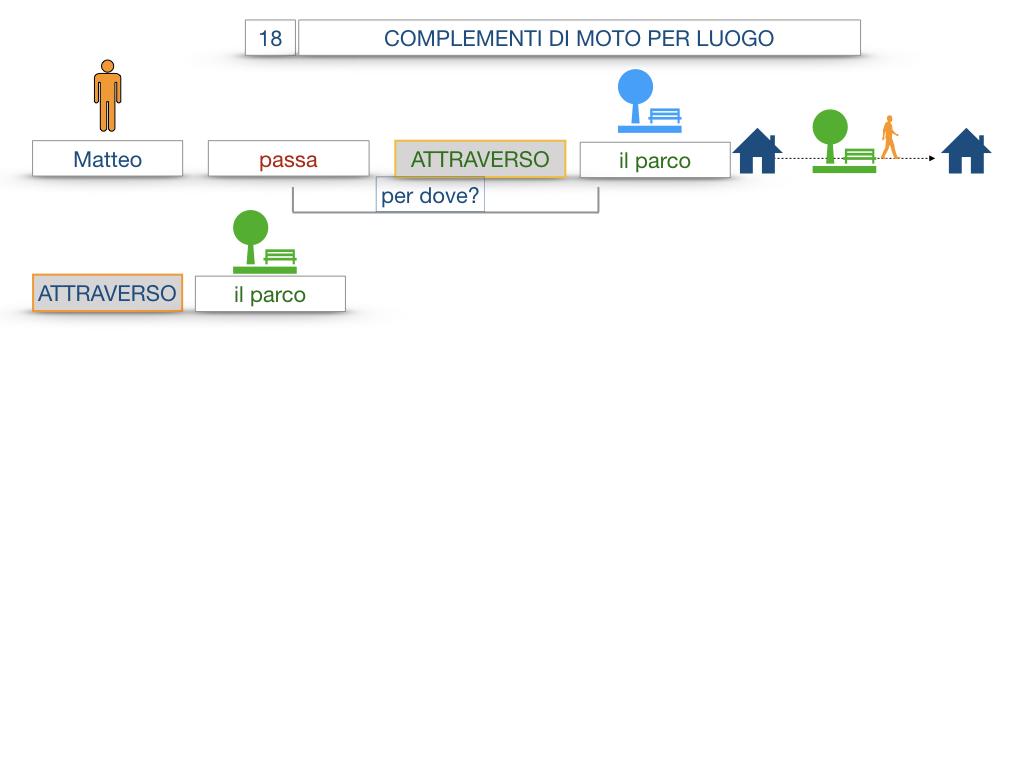 30. COMPLEMENTO DI MOTO PER LUOGO COMPLEMENTO DI ORIGINE O PROVENIENZA COMPLEMENTO DI ALLONTANAMENTO O SEPARAZIONE_SIMULAZIONE.011