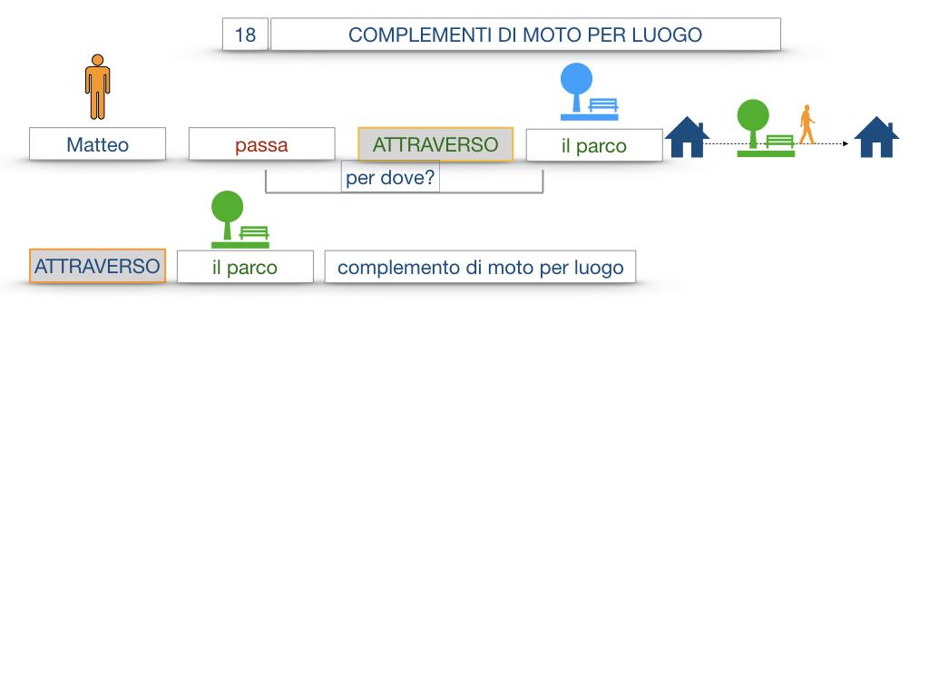 30. COMPLEMENTO DI MOTO PER LUOGO COMPLEMENTO DI ORIGINE O PROVENIENZA COMPLEMENTO DI ALLONTANAMENTO O SEPARAZIONE_SIMULAZIONE.012