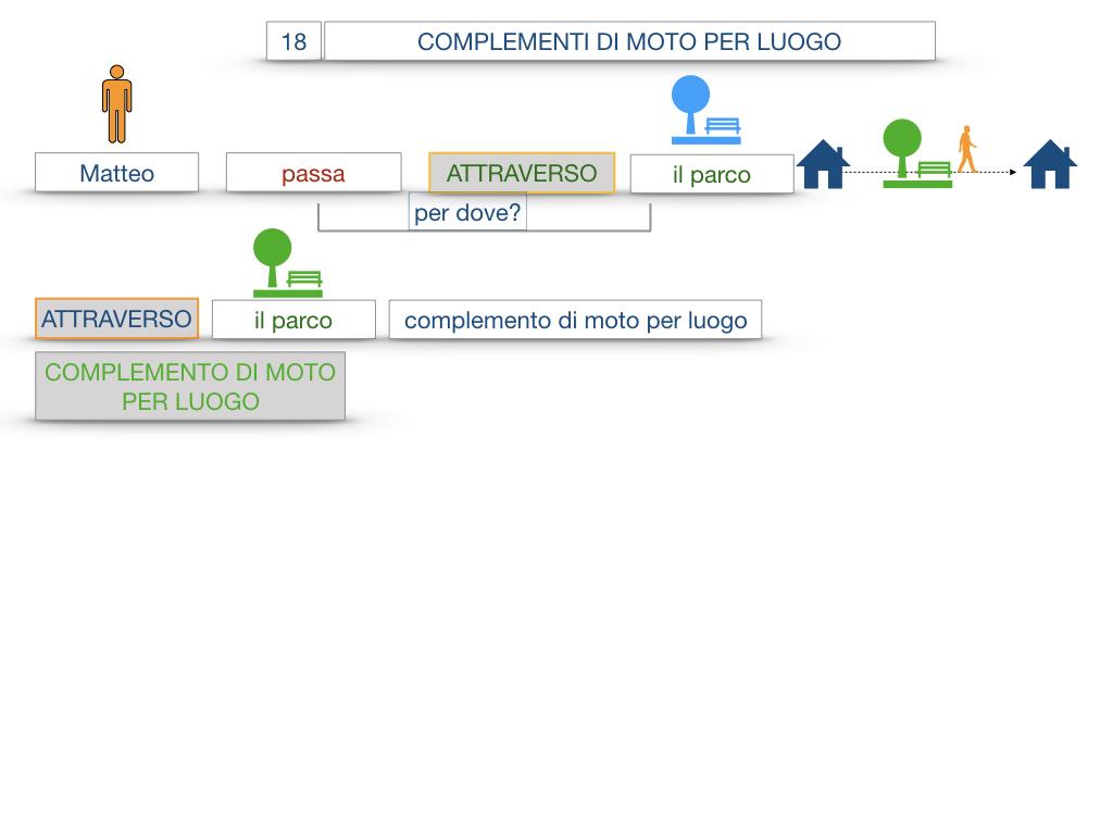 30. COMPLEMENTO DI MOTO PER LUOGO COMPLEMENTO DI ORIGINE O PROVENIENZA COMPLEMENTO DI ALLONTANAMENTO O SEPARAZIONE_SIMULAZIONE.013