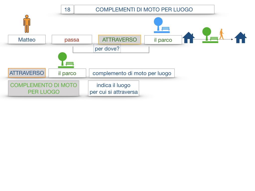 30. COMPLEMENTO DI MOTO PER LUOGO COMPLEMENTO DI ORIGINE O PROVENIENZA COMPLEMENTO DI ALLONTANAMENTO O SEPARAZIONE_SIMULAZIONE.014