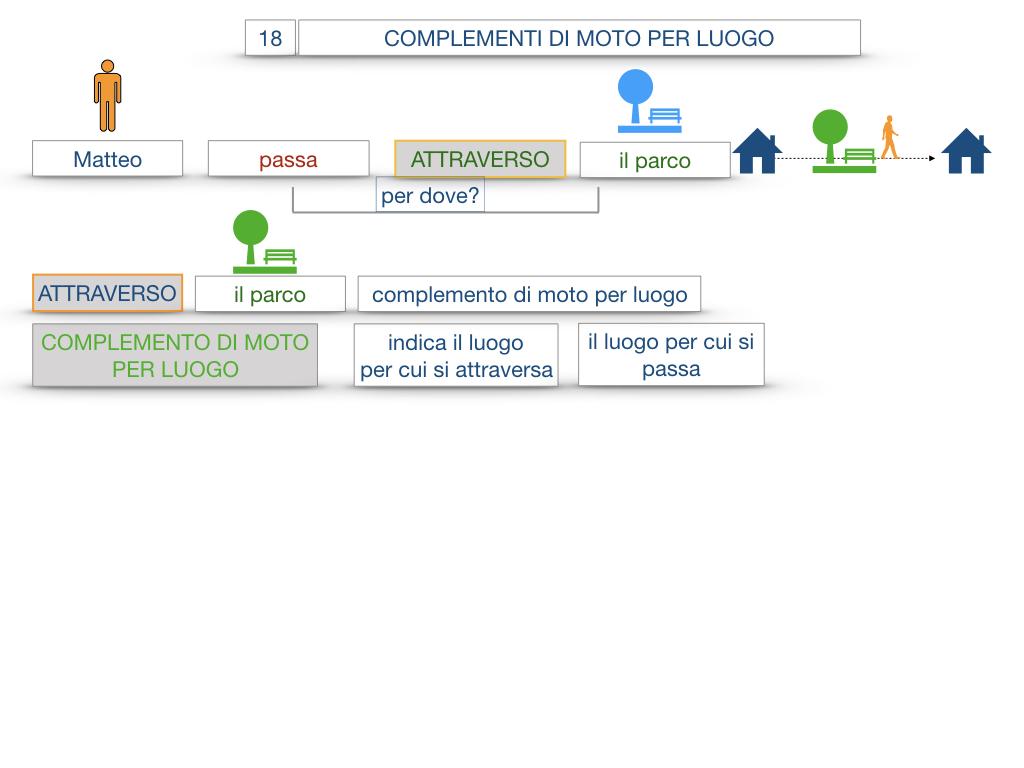 30. COMPLEMENTO DI MOTO PER LUOGO COMPLEMENTO DI ORIGINE O PROVENIENZA COMPLEMENTO DI ALLONTANAMENTO O SEPARAZIONE_SIMULAZIONE.015