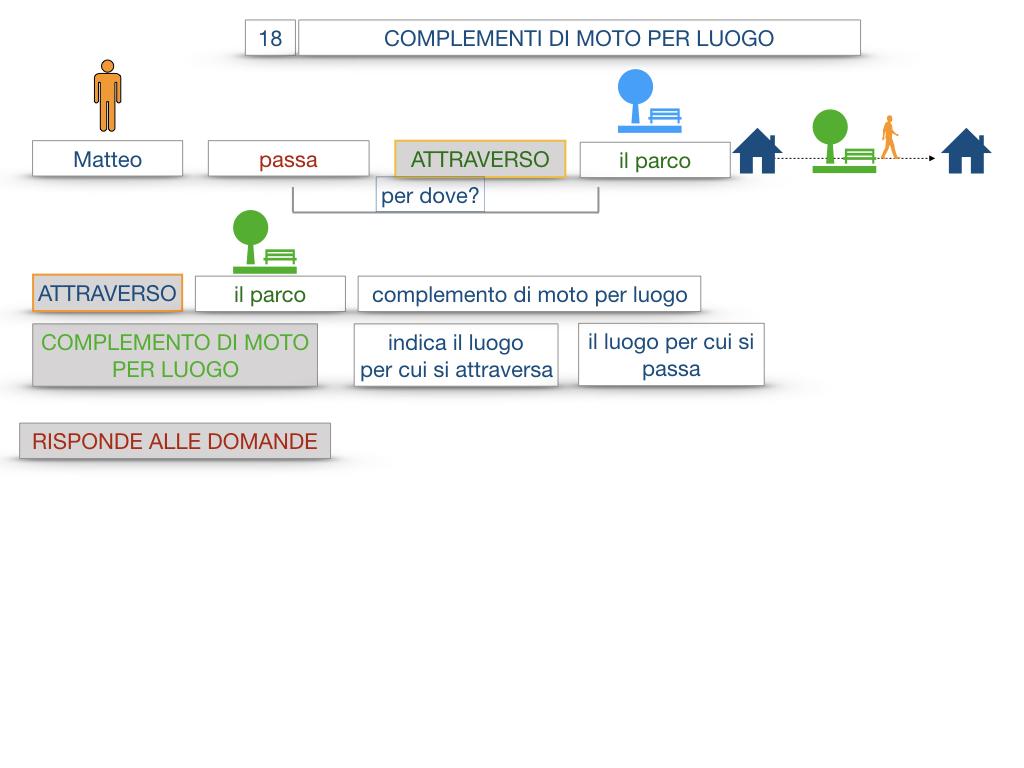 30. COMPLEMENTO DI MOTO PER LUOGO COMPLEMENTO DI ORIGINE O PROVENIENZA COMPLEMENTO DI ALLONTANAMENTO O SEPARAZIONE_SIMULAZIONE.016